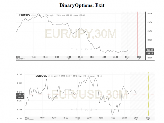 Binary options apiu